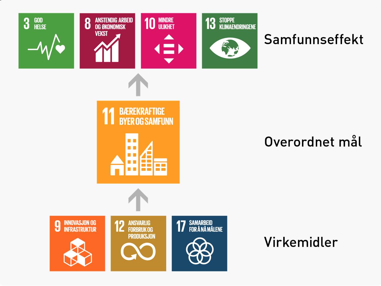Bilde av Ruters utvalgte FNs bærekraftsmål