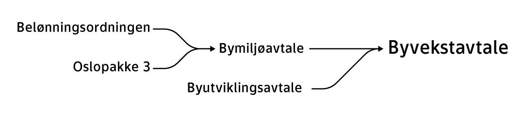 Figur av byvekstavtalen