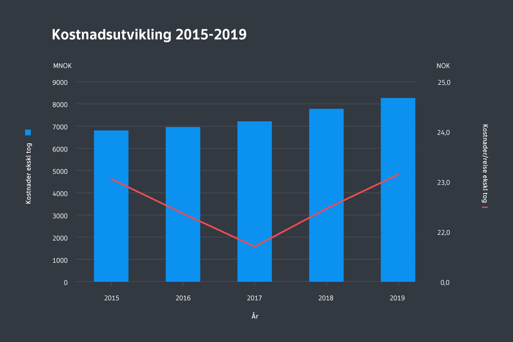 Kostnadsuviklingen mellom 2015 til 2019